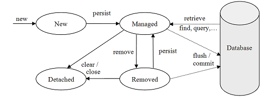 Working with JPA Entity Objects (Lifecycle, Persistence Context)